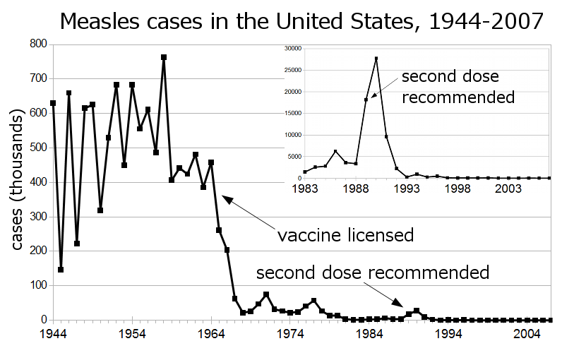 График заболеваемости